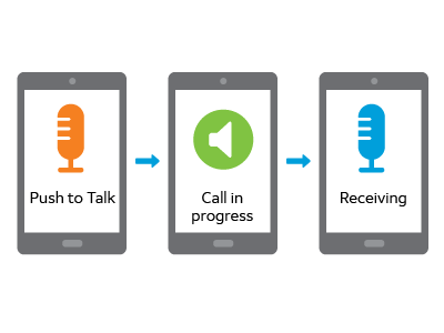 illustration of voice dispatch software with a push to talk call in progress.
