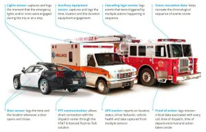 infographic outlining sensor reporting from police car, ambulance and fire truck