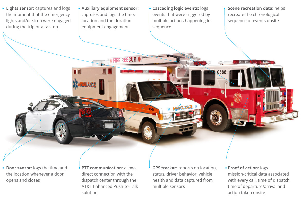 infographic showing fire truck, ambulance and a police cruiser with markings where AT&T Fleet Complete solution can improve monitoring status on the vehicles