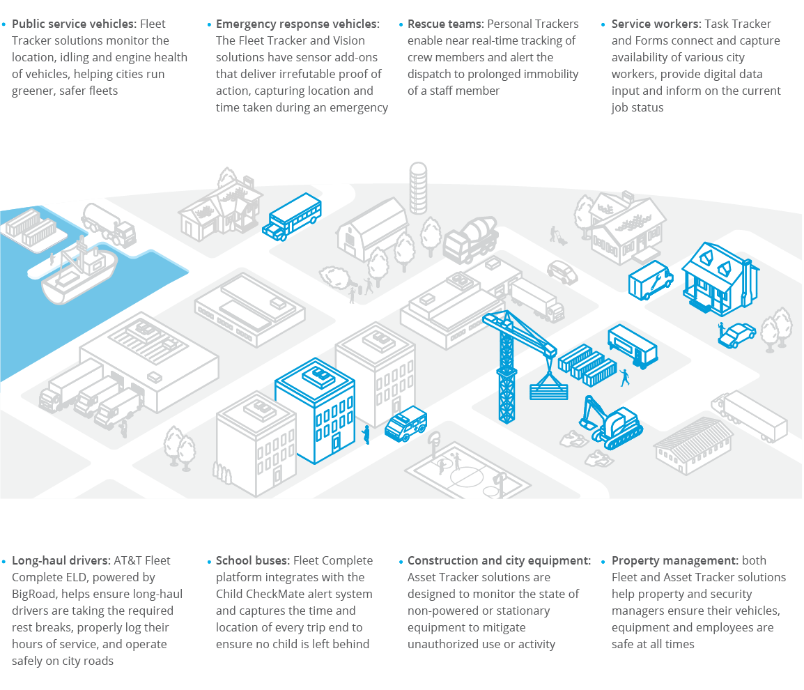 infographic showing a city block with highlighted vehicles that benefit from ATT Fleet Complete solutions
