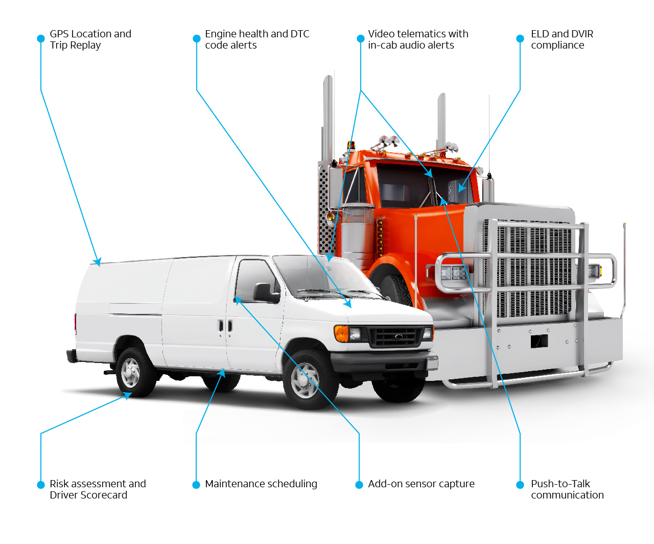 infographic with one heavy duty truck and one van with arrows pointing on the trucks what is being tracked by the solution